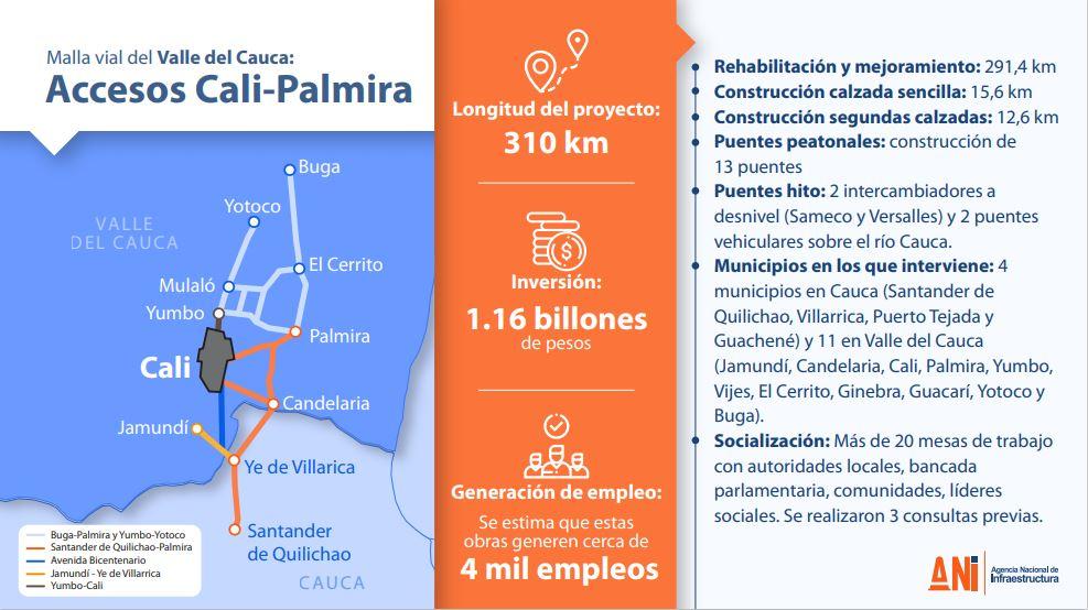 El Gobierno Nacional publica pliegos definitivos del proyecto  Malla Vial del Valle del Cauca: Accesos Cali-Palmira