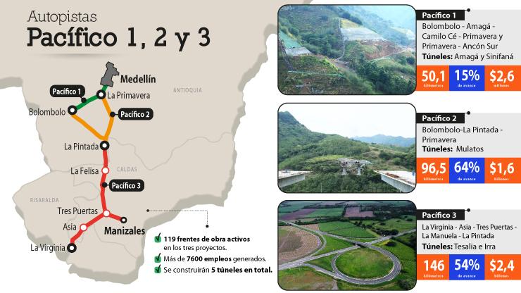 Pacífico 1, 2 y 3, las autopistas que emergen en las montañas del suroeste antioqueño y el Eje Cafetero