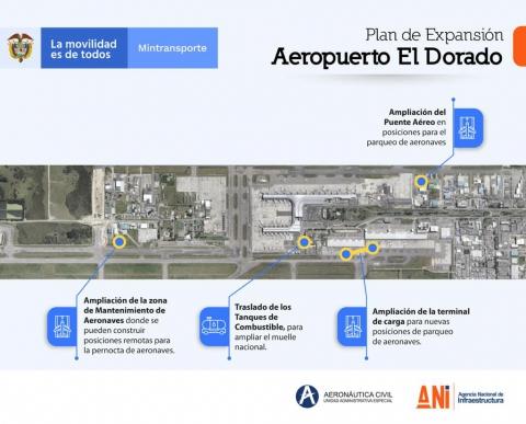Gobierno Nacional trabaja en el plan de expansión del Aeropuerto El Dorado de Bogotá