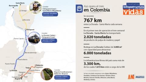 Un total de 2.020 toneladas se han movilizado por el Corredor férreo La Dorada- Chiriguaná - Santa Marta desde el inicio de la operación en septiembre de este año